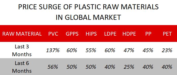 Price Surge in Plastic Raw Materials